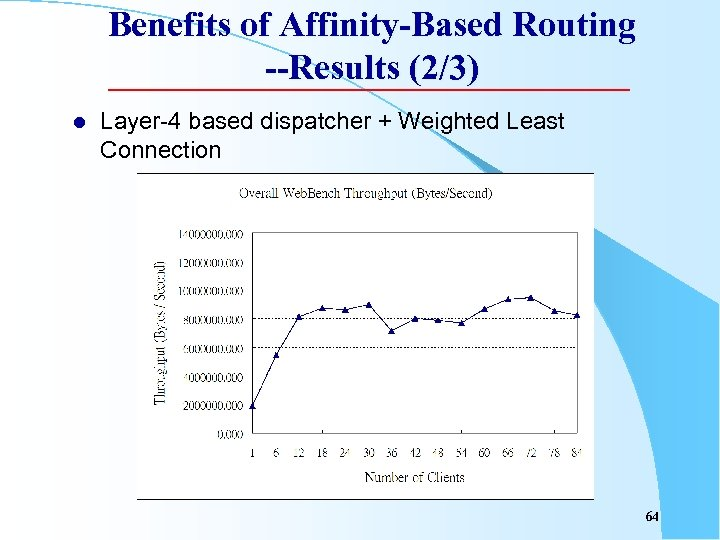 Benefits of Affinity-Based Routing --Results (2/3) l Layer-4 based dispatcher + Weighted Least Connection