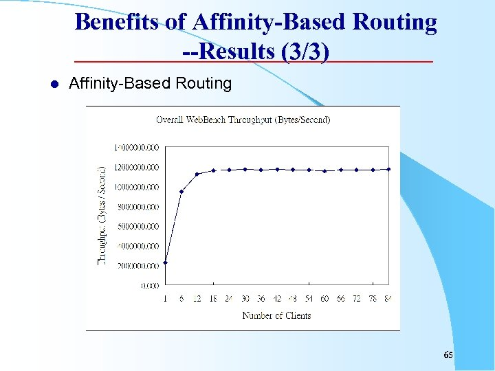 Benefits of Affinity-Based Routing --Results (3/3) l Affinity-Based Routing 65