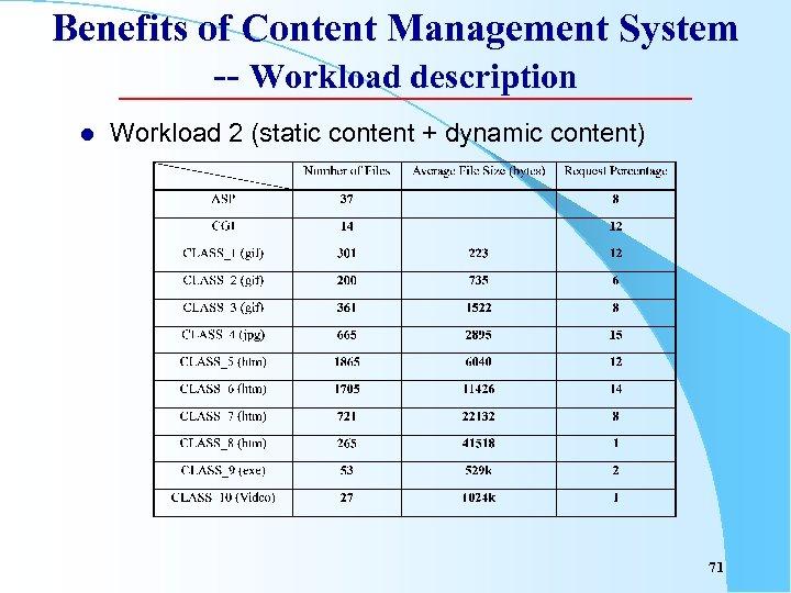 Benefits of Content Management System -- Workload description l Workload 2 (static content +