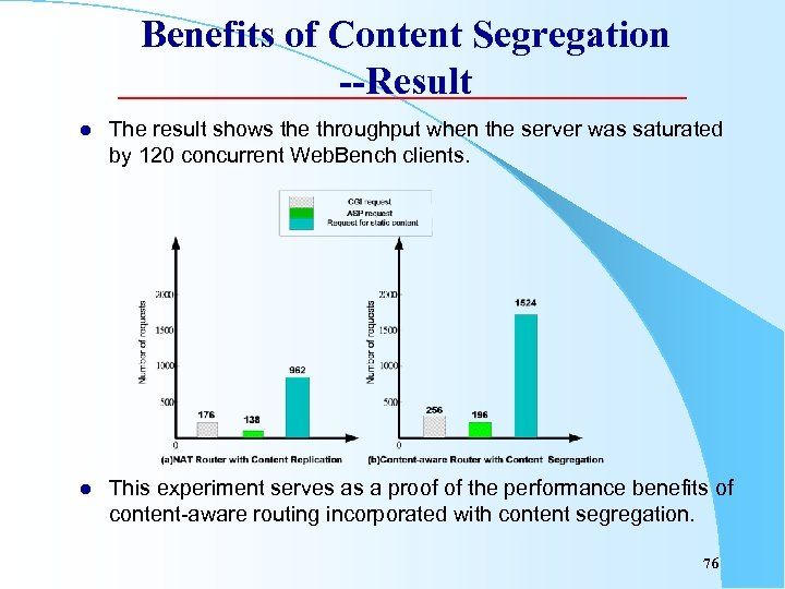 Benefits of Content Segregation --Result l The result shows the throughput when the server