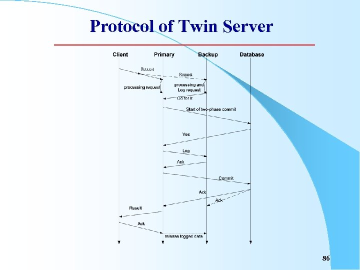 Protocol of Twin Server 86
