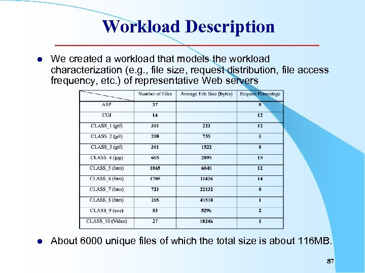 Workload Description l We created a workload that models the workload characterization (e. g.