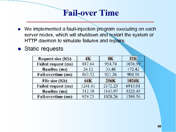 Fail-over Time l We implemented a fault-injection program executing on each server nodes, which