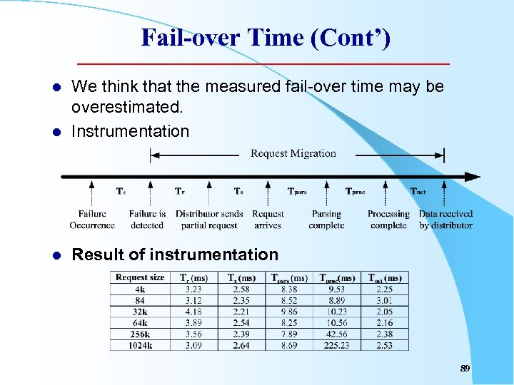 Fail-over Time (Cont') l We think that the measured fail-over time may be overestimated.