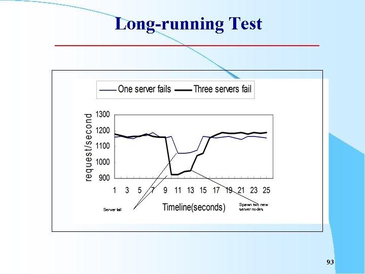 Long-running Test Server fail Spawn two new server nodes 93