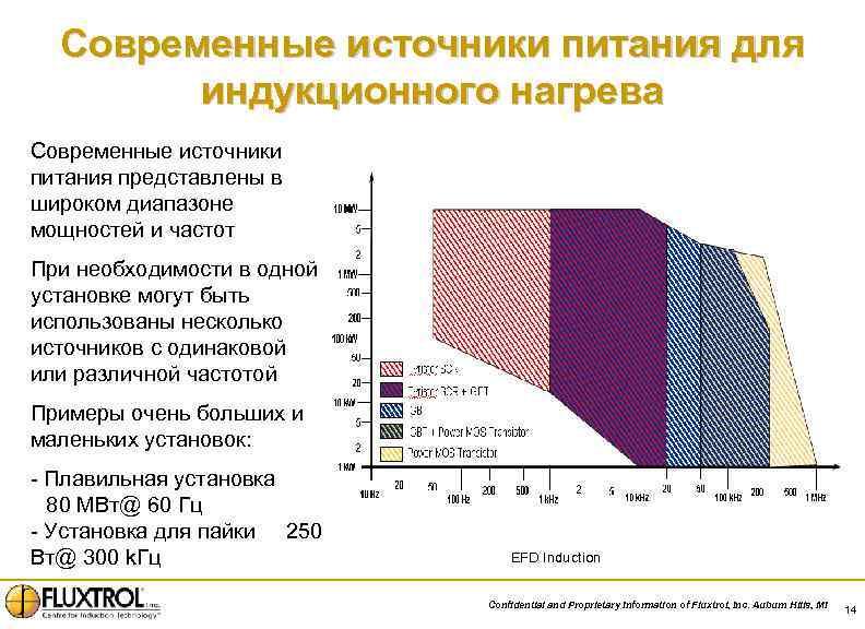 Современные источники питания для индукционного нагрева Современные источники питания представлены в широком диапазоне мощностей
