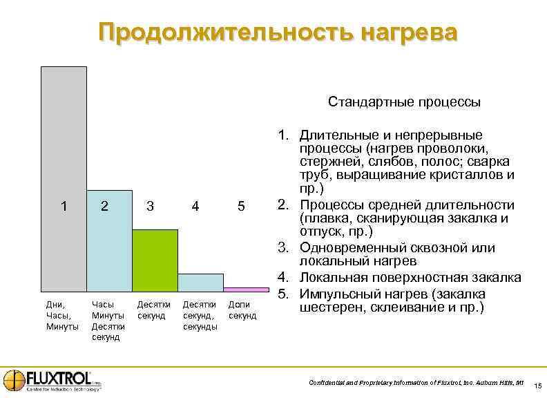 Продолжительность нагрева Стандартные процессы 1 Дни, Часы, Минуты 2 Часы Минуты Десятки секунд 3