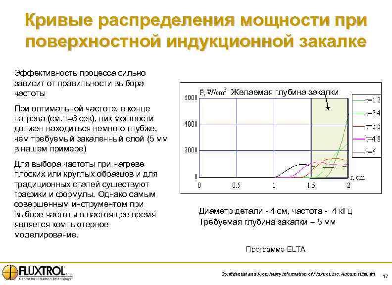 Кривые распределения мощности при поверхностной индукционной закалке Эффективность процесса сильно зависит от правильности выбора