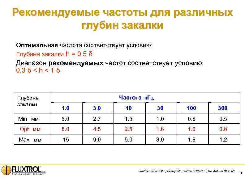 Рекомендуемые частоты для различных глубин закалки Оптимальная частота соответствует условию: Глубина закалки h =