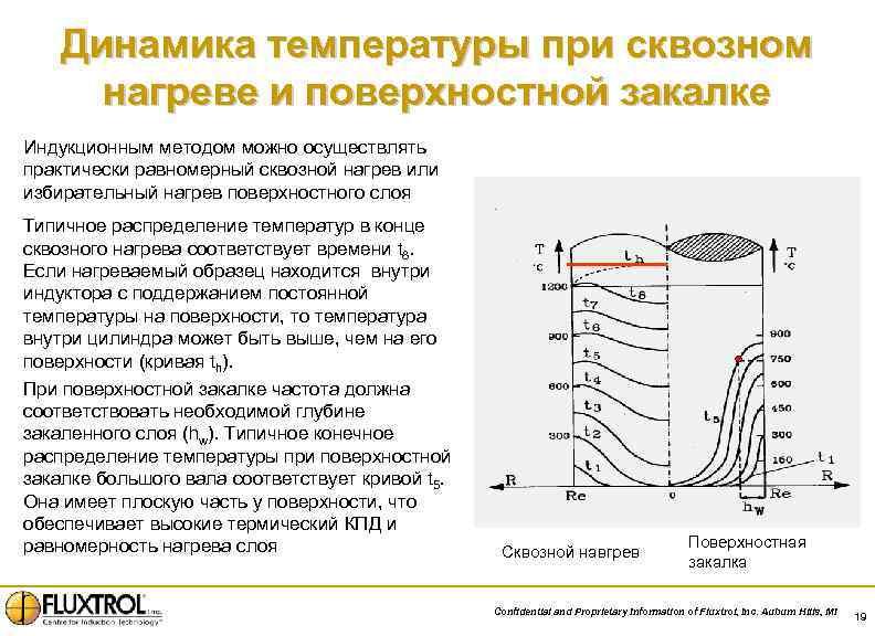 Динамика температуры при сквозном нагреве и поверхностной закалке Индукционным методом можно осуществлять практически равномерный