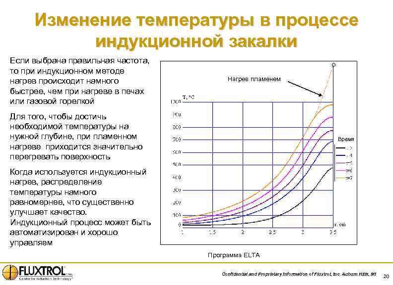 Изменение температуры в процессе индукционной закалки Если выбрана правильная частота, то при индукционном методе