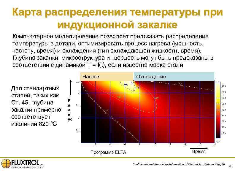 Карта распределения температуры при индукционной закалке Компьютерное моделирование позволяет предсказать распределение температуры в детали,