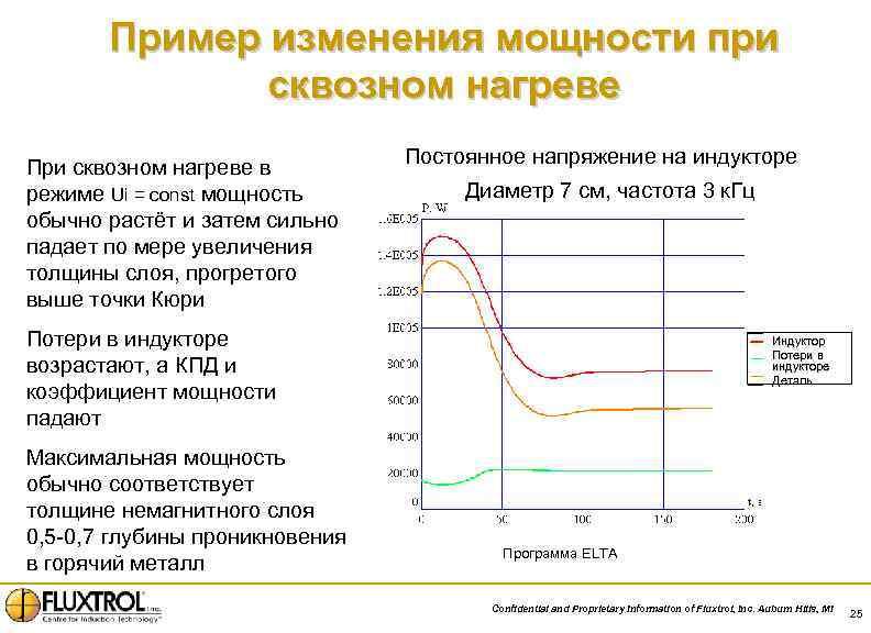 Пример изменения мощности при сквозном нагреве При сквозном нагреве в режиме Ui = const