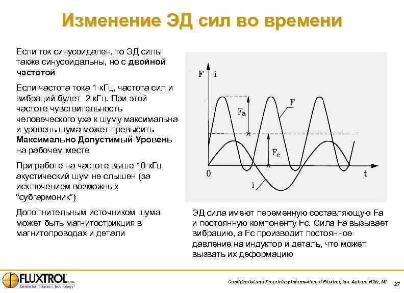 Изменение ЭД сил во времени Если ток синусоидален, то ЭД силы также синусоидальны, но