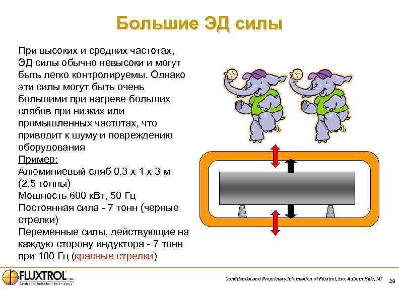 Большие ЭД силы При высоких и средних частотах, ЭД силы обычно невысоки и могут