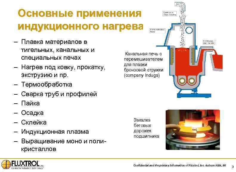 Основные применения индукционного нагрева – Плавка материалов в тигельных, канальных и специальных печах –