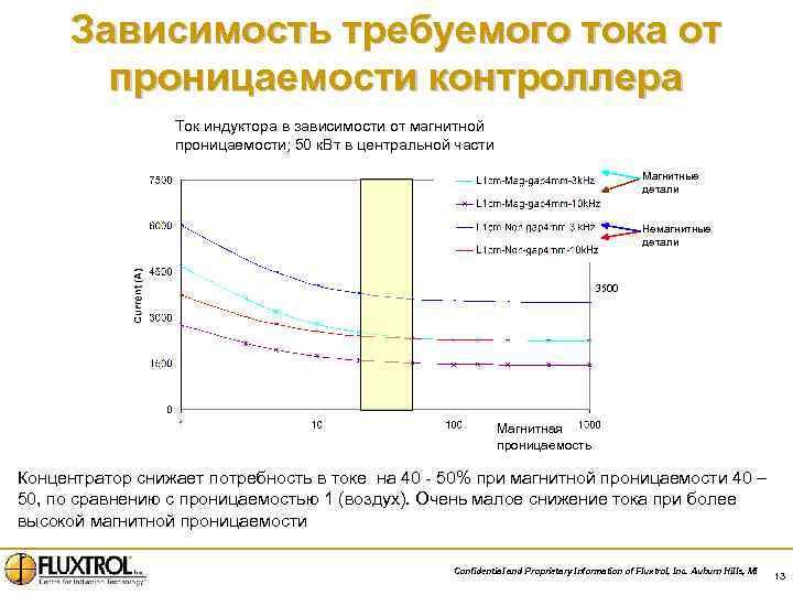 Зависимость требуемого тока от проницаемости контроллера Ток индуктора в зависимости от магнитной проницаемости; 50