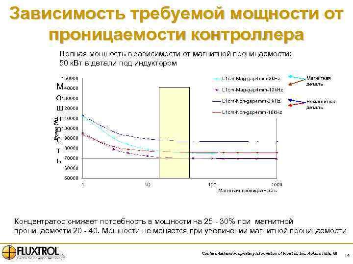 Зависимость требуемой мощности от проницаемости контроллера Полная мощность в зависимости от магнитной проницаемости; 50
