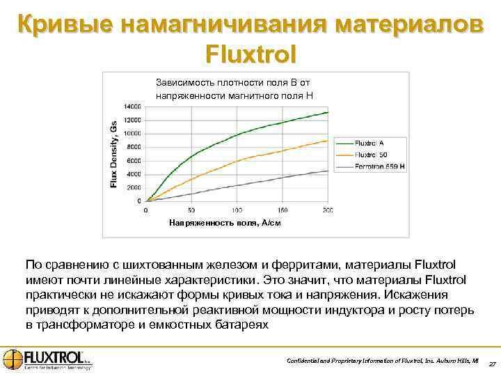 Кривые намагничивания материалов Fluxtrol Зависимость плотности поля В от напряженности магнитного поля H Напряженность