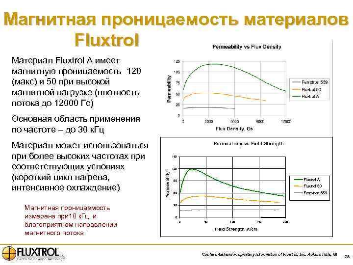 Магнитная проницаемость материалов Fluxtrol Материал Fluxtrol A имеет магнитную проницаемость 120 (макс) и 50