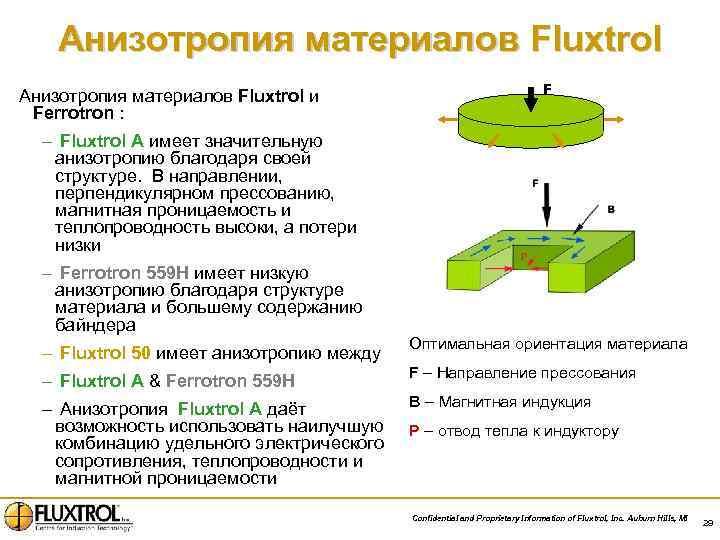 Анизотропия материалов Fluxtrol и Ferrotron : F – Fluxtrol A имеет значительную анизотропию благодаря