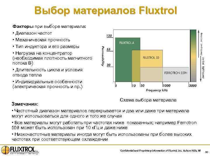 Выбор материалов Fluxtrol Факторы при выборе материала: • Диапазон частот • Механическая прочность •
