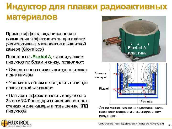 Индуктор для плавки радиоактивных материалов Пример эффекта экранирования и повышения эффективности при плавке радиоактивных