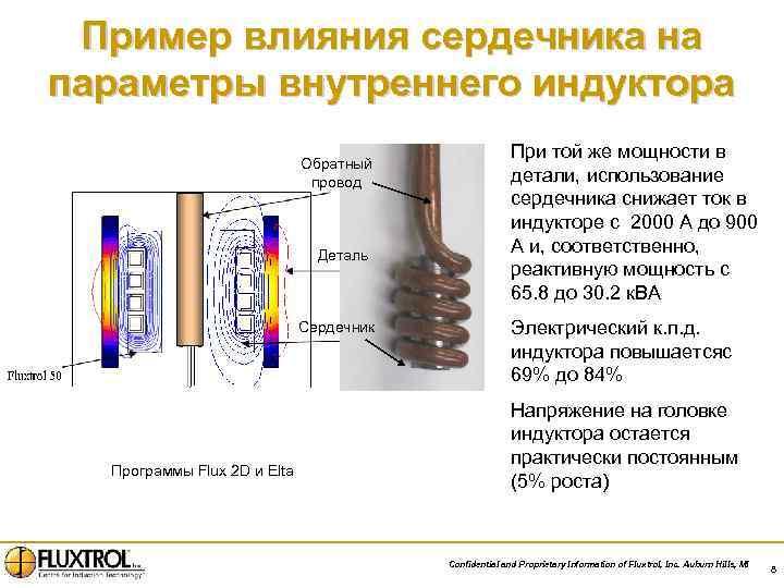 Пример влияния сердечника на параметры внутреннего индуктора Обратный провод Деталь Сердечник Программы Flux 2