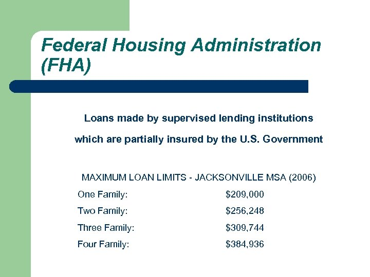 Federal Housing Administration (FHA) Loans made by supervised lending institutions which are partially insured