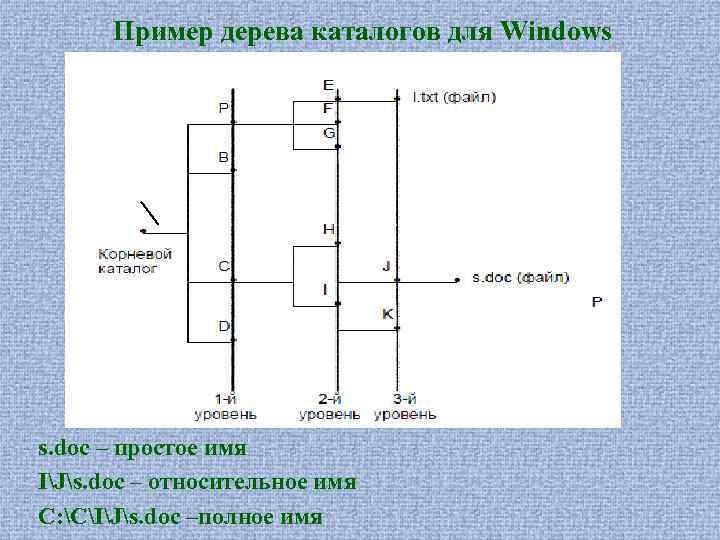 Пример дерева каталогов для Windows s. doc – простое имя IJs. doc – относительное