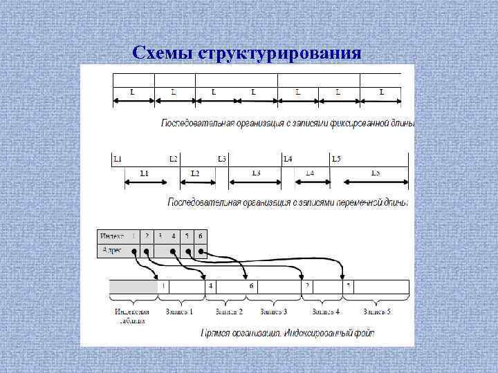 Схемы структурирования