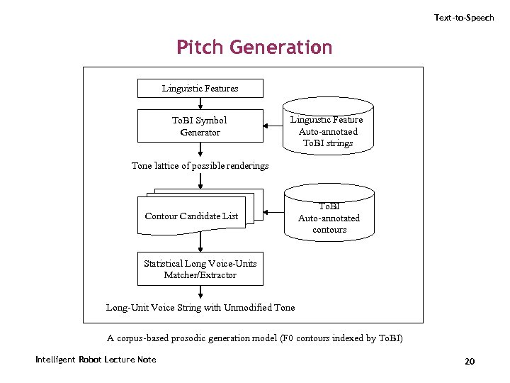 Text-to-Speech Pitch Generation Linguistic Features To. BI Symbol Generator Linguistic Feature Auto-annotaed To. BI
