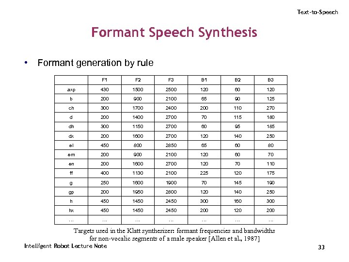 Text-to-Speech Formant Speech Synthesis • Formant generation by rule F 1 F 2 F