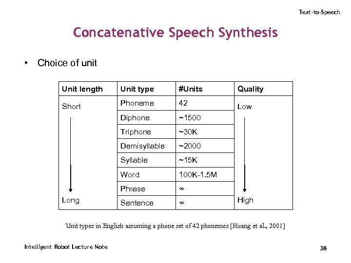 Text-to-Speech Concatenative Speech Synthesis • Choice of unit Unit length Unit type #Units Quality