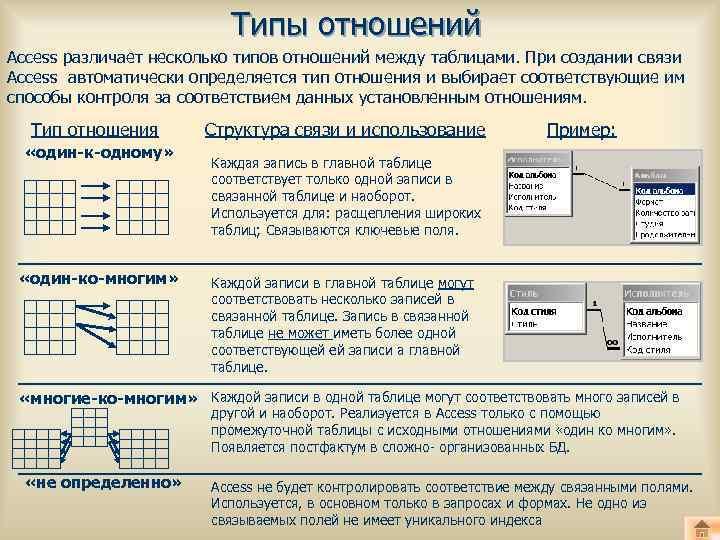 отношений таблиц типы