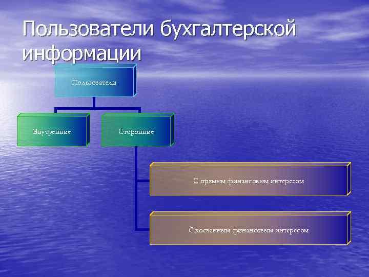 Пользователи бухгалтерской информации Пользователи Внутренние Сторонние С прямым финансовым интересом С косвенным финансовым интересом