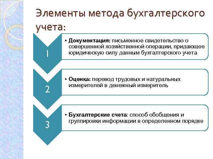 Элементы метода бухгалтерского учета: 1 2 3 • Документация: письменное свидетельство о совершенной хозяйственной