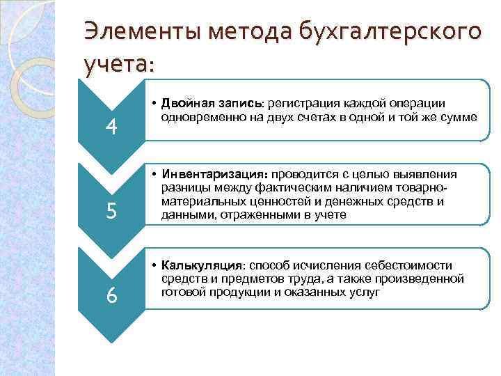 Элементы метода бухгалтерского учета: 4 5 6 • Двойная запись: регистрация каждой операции одновременно