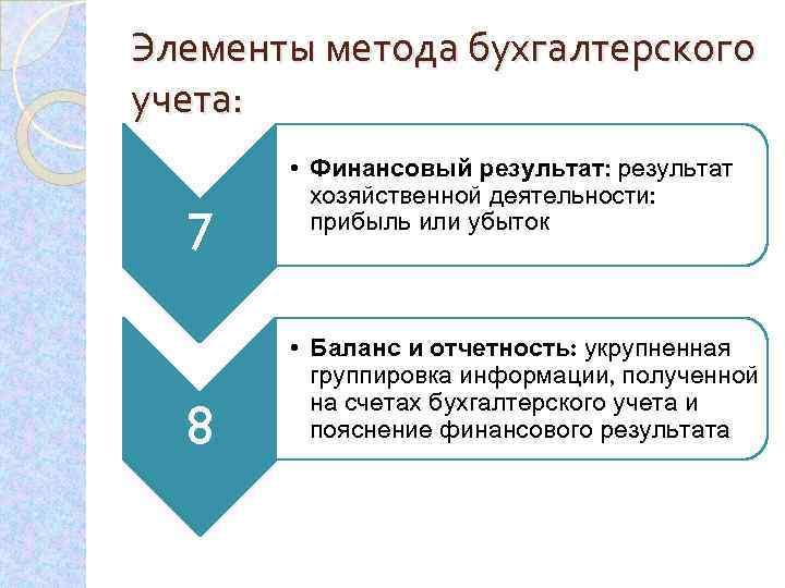 Элементы метода бухгалтерского учета: 7 8 • Финансовый результат: результат хозяйственной деятельности: прибыль или