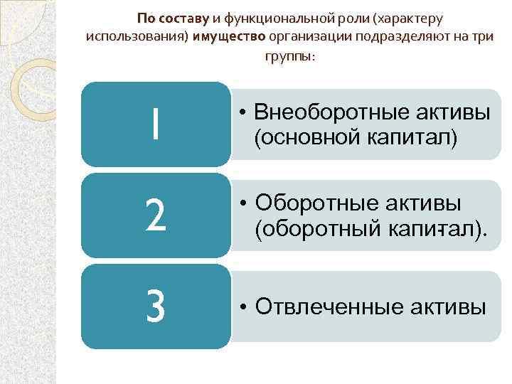 По составу и функциональной роли (характеру использования) имущество организации подразделяют на три группы: 1
