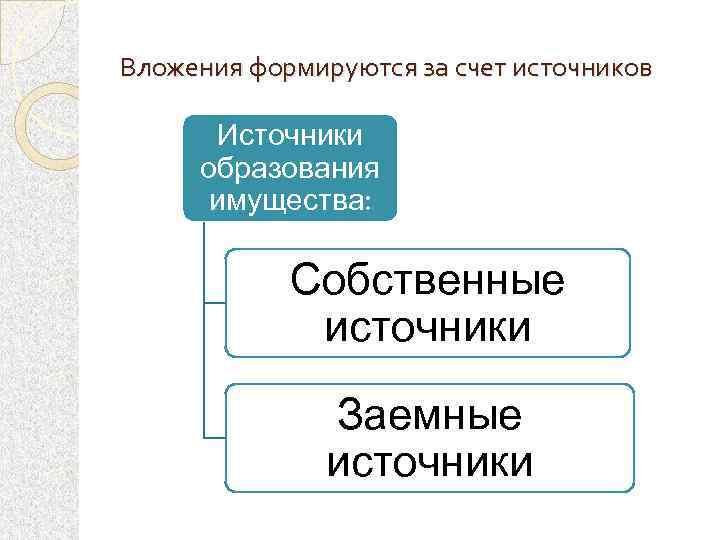 Вложения формируются за счет источников Источники образования имущества: Собственные источники Заемные источники