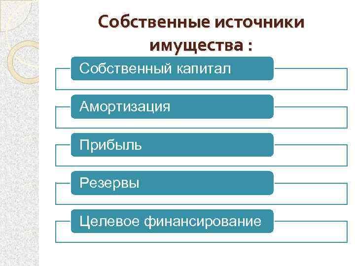 Собственные источники имущества : Собственный капитал Амортизация Прибыль Резервы Целевое финансирование