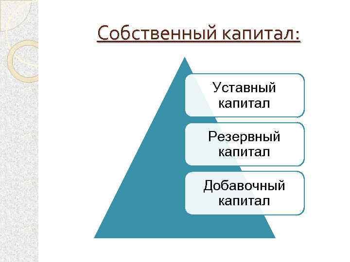 Собственный капитал: Уставный капитал Резервный капитал Добавочный капитал