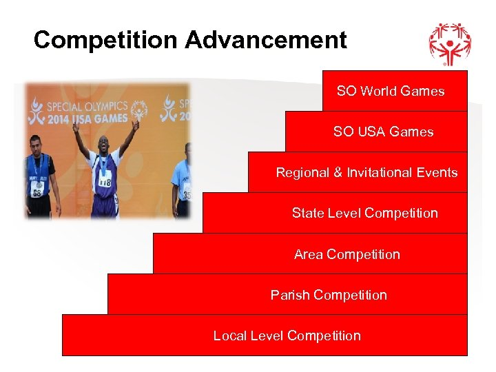 Competition Advancement SO World Games SO USA Games Regional & Invitational Events State Level