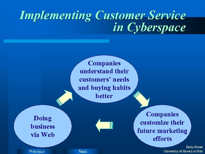 Implementing Customer Service in Cyberspace Companies understand their customers' needs and buying habits better