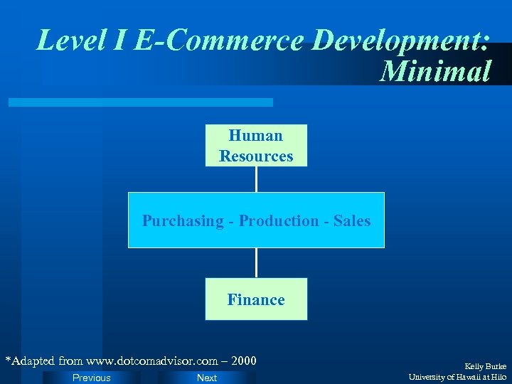 Level I E-Commerce Development: Minimal Human Resources Purchasing - Production - Sales Finance *Adapted