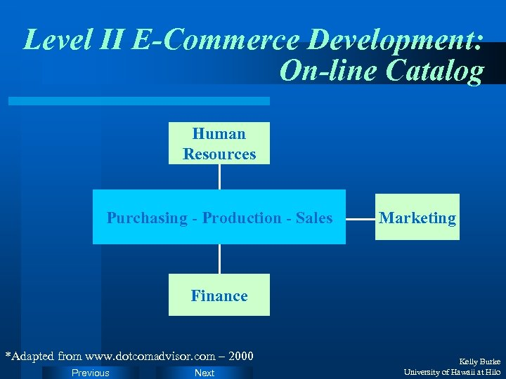 Level II E-Commerce Development: On-line Catalog Human Resources Purchasing - Production - Sales Marketing