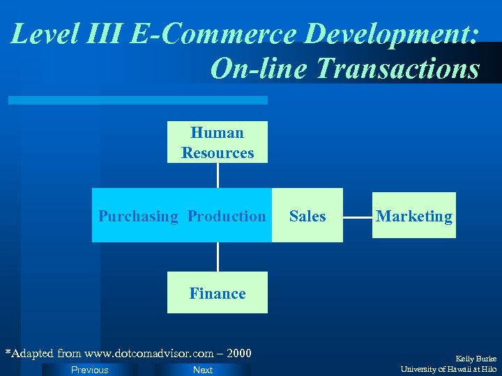Level III E-Commerce Development: On-line Transactions Human Resources Purchasing Production Sales Marketing Finance *Adapted