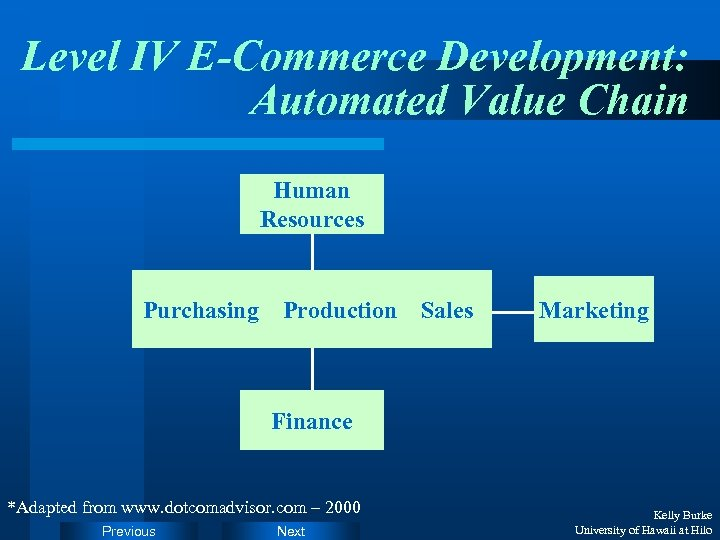 Level IV E-Commerce Development: Automated Value Chain Human Resources Purchasing Production Sales Marketing Finance
