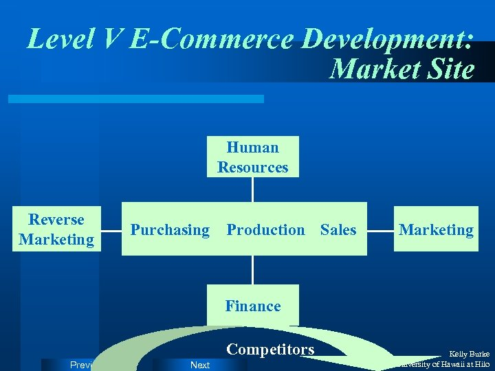 Level V E-Commerce Development: Market Site Human Resources Reverse Marketing Purchasing Production Sales Marketing